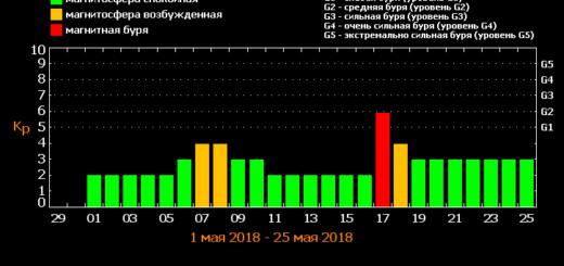 Магнитные бури в мае 2018 года: прогноз на месяц