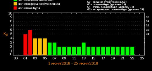 Магнитные бури в июне 2018 года: прогноз на месяц