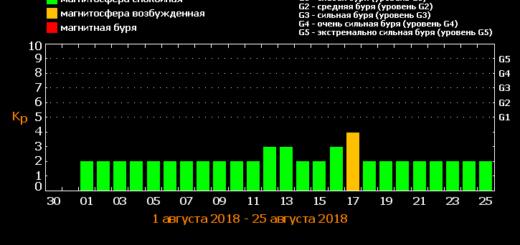 Магнитные бури в августе 2018 года: прогноз на месяц
