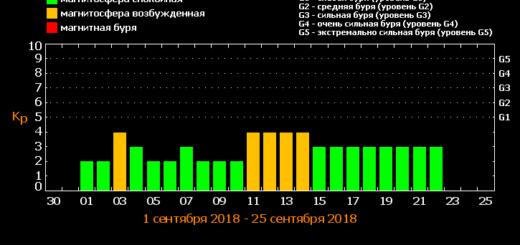 Магнитные бури в сентябре 2018 года: прогноз на месяц