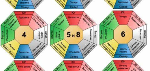 Значение чисел по фен-шуй: счастливые инеблагоприятные комбинации