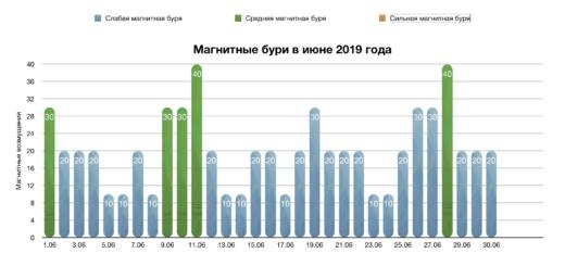 Магнитные бури в июне 2019 года: прогноз на месяц