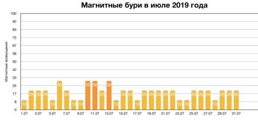 Магнитные бури в августе 2019 года: прогноз на месяц
